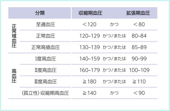 高血圧の基準